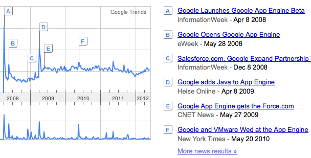 GoogleAppEngineSearchTrend2 Does the Google App Engine still matter?