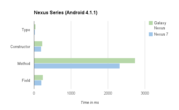 Mythbuster: Android annotation performance unravelled