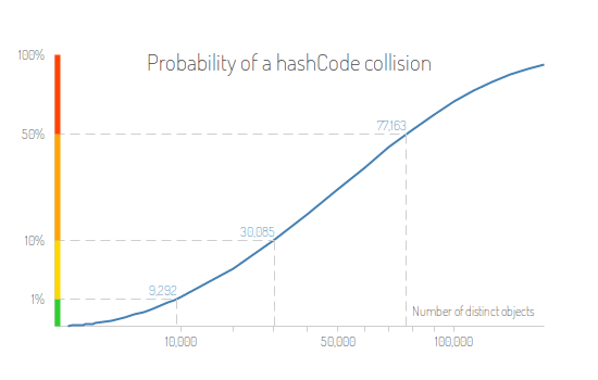 probablity of a hashcode collision