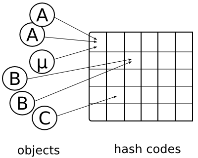 hashcode mapping