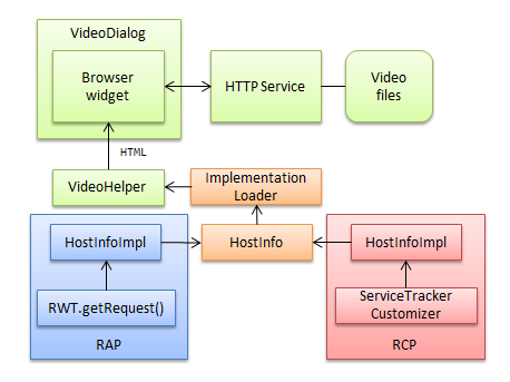 Playing Video In A Single Sourced Rap Rcp Application Eclipsesource