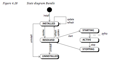 osgi-lifecycle