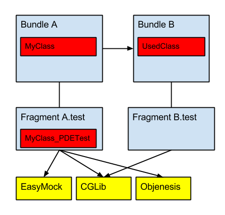 Dependencies with second test fragment