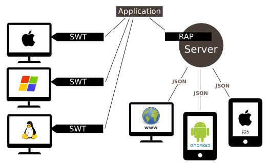 Options for single sourcing with RAP