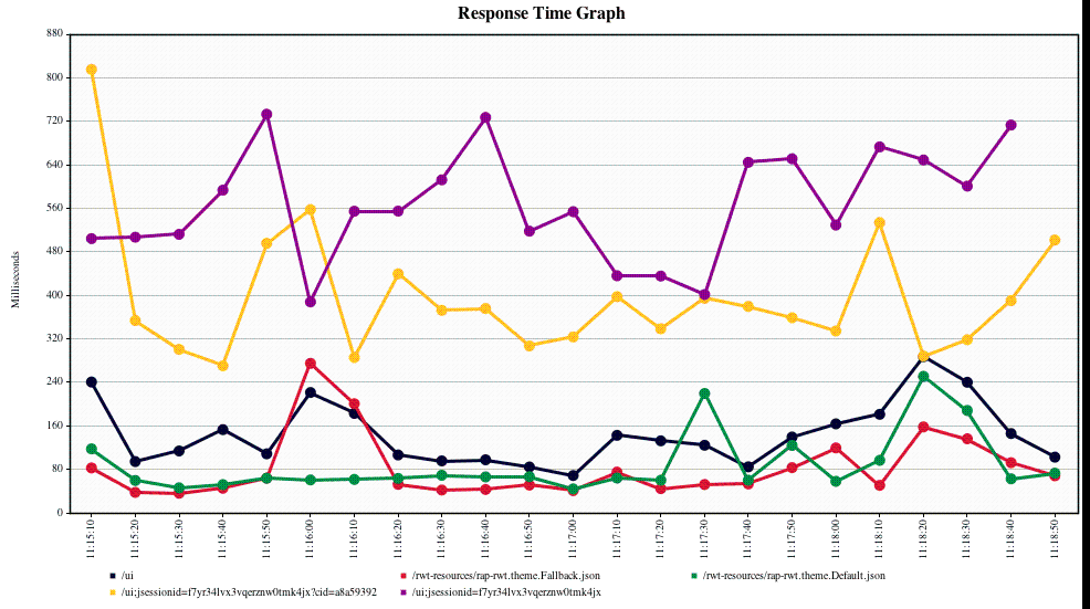 Response times for Tabris UI demo app