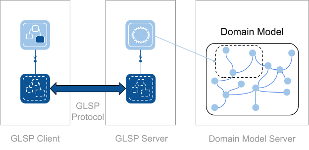 web-based diagram editors with GLSP overview