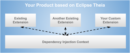 Eclipse Theia extension architecture