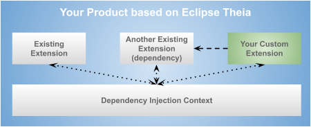 Overview on the architecture of Eclipse Theia extensions