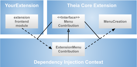 "The architecture of the ""hello world"" Eclipse Theia extensions"