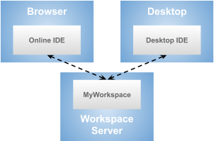 Different IDEs connecting to a workspace server