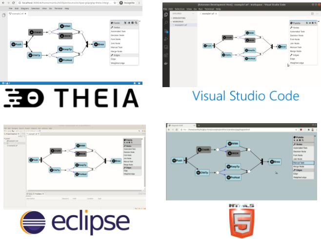 GLSP diagram editors integrate into any web page, VS Code, Eclipse Theia or the Eclipse desktop IDE
