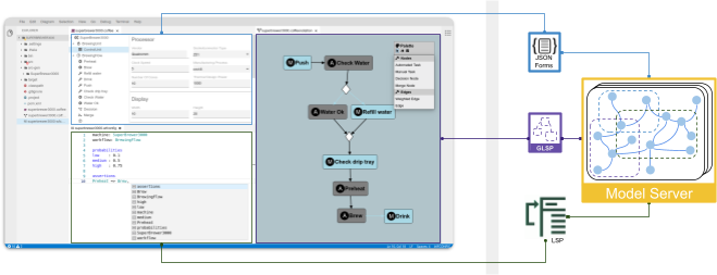 Client editors connected to the emf.cloud model server